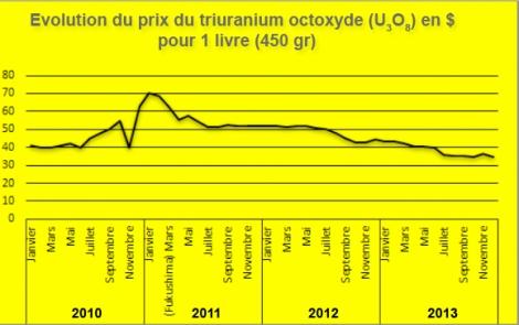 Evolution du prix du triuranium octoxyde 2010-2013.