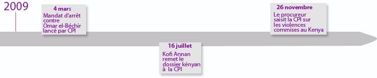 Les grandes étapes (année 2009 ) de la procédure judiciaire sur les crimes commis dans la période post-électorale 2007-2008 au Kenya.