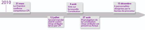 Les grandes étapes des procédures de la justice internationale au Kenya et au Soudan.