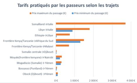 Source: RMMS. 2013. Tarifs relevés d'après les témoignages de clandestins entre 2009 et 2012. Les variations des tarifs dépendent des conditions de transport, des difficultés aux frontières et des nationalités des migrants.