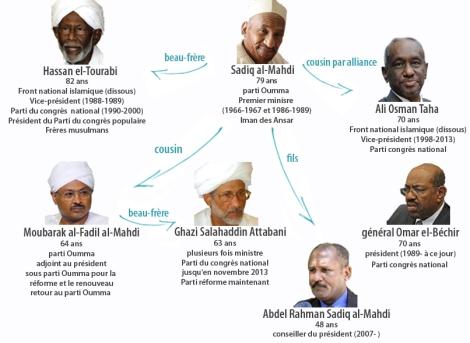 les liens familiaux qui relient les personnalités politiques du Soudan.