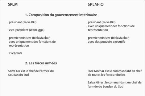 Les positions des deux parties sur la répartition du pouvoir