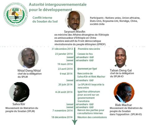 Chronologie des négociations entre Soudanais du Sud.