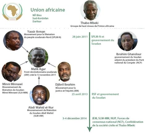 Etat des négociations de paix du SPLM-N et Khartoum