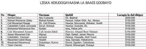 Liste des terroristes recherchés par les autorités somaliennes. Les noms, surnoms et récompenses offertes. Les orthographes sont somaliennes, mais on retrouve les dirigeants des shebabs et les coordinateurs des attentats au Kenya.
