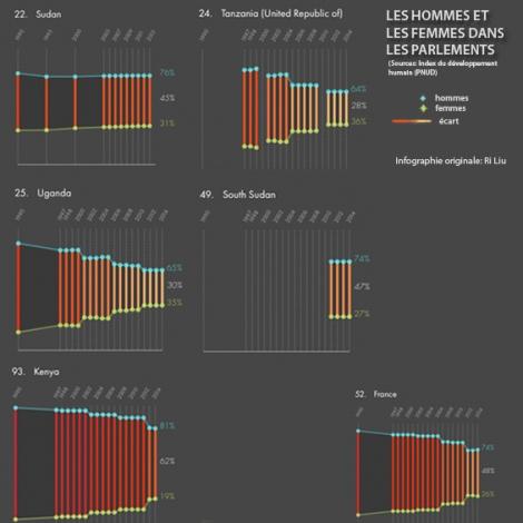 Les chiffres indiqués à côté du nom des pays correspondent à leur place dans le classement mondial de la disparité  hommes-femmes dans la composition des parlements nationaux. Infographie originale: Ri Liu.