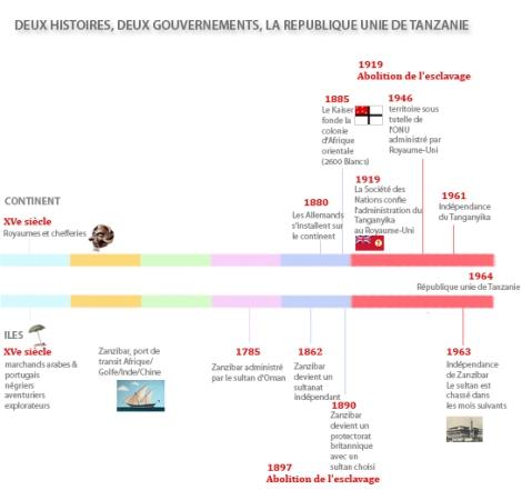 Chronologie des événements de la construction de la République unie de Tanzanie
