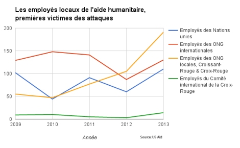 AIDE-HUMANITAIRE-categorie
