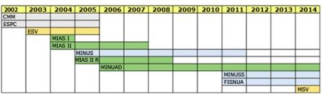 Missions militaires au Soudan, d'après Small Arms Survey. Juillet 2015.