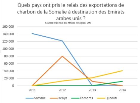 Les exportations de charbon vers les Emirats arabes unis, en provenance de la Somalie, du Kenya et des Comores.