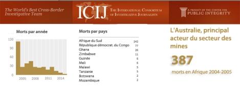 Fatal Extraction - enquête du Bureau international des journalistes d'investigation sur les mines en Afrique
