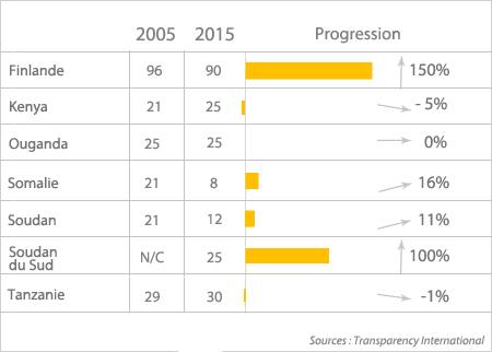 Progression de l'indice de perception de la corruption 2005-2015