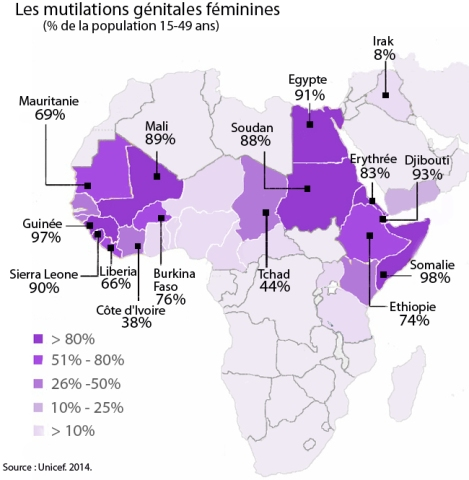 % de la population 15-49 ans concernée par les mutilations génitales