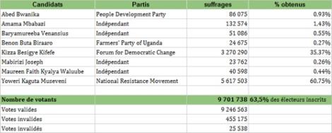 Les résultats détaillés de l'élection présidentielle du 18 février 2016