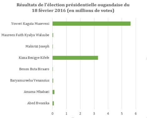 Les résultats de l'élection présidentielle ougandaise du 18 février 2016