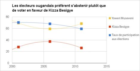 Comparaison des scores de Yoweri Museveni et Kizza Bisigye avec le taux de participation des dernières élections