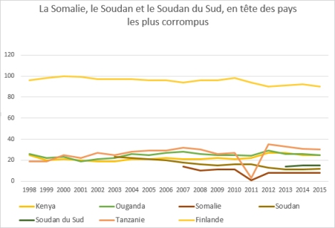 Evolution de l'indice de corruption pour le Kenya, l'Ouganda, la Somalie, le Soudan du Sud, la Tanzanie et la Finlande 1998-2015