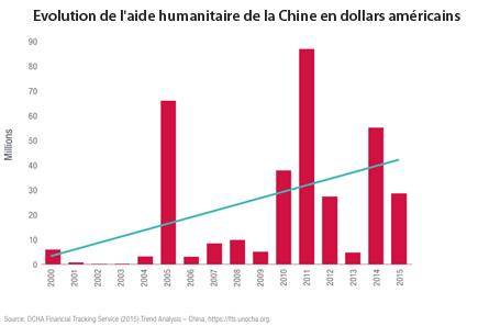 Evolution de l'aide humanitaire de la Chine