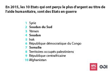 Les 10 pays qui ont perçu le plus d'argent au titre de l'aide humanitaire, sont des Etats en guerre.
