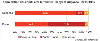 Comment les Ougandais et les Kenyans apprécient les efforts de la lutte anti-terroriste de leurs dirigeants ? Enquête Afrobarometer