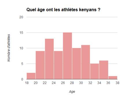 Quel âge ont les athlètes kenyans ?