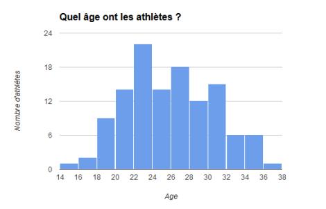 La pyramide des âges des 120 athlètes
