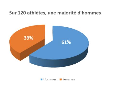 Une majorité d'hommes parmi les 120 athlètes de l'Afrique de l'Est