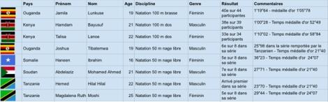 Tableau des résultats de natation aux JO de Rio de Janeiro pour les nageurs et nageuses de l'Afrique de l'Est