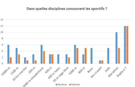 Dans quelles disciplines concourent les sportifs de l'Afrique de l'Est ?