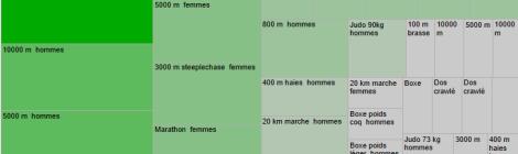 Aucun étonnement dans cette répartition des athlètes de l'Afrique de l'Est par discipline: 11 hommes et 1 femme dans le marathon, 6 hommes et 1 femme dans le 10000 m. 6 hommes et 4 femmes dans le 5000 m.
