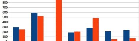 Comparaison loyer/salaires en euros