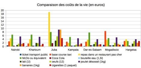 Comparaison des coûts de la vie en euros
