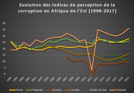 Evolution dans le classement de la perception de la corruption dans les pays d'Afrique de l'Est