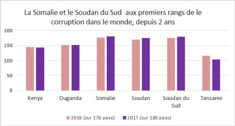 Graphique des pays les plus corrompus en Afrique de l'Est au classement de Transparency International